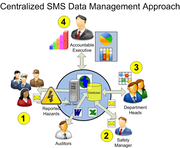 Centralized SMS Data Management Approach